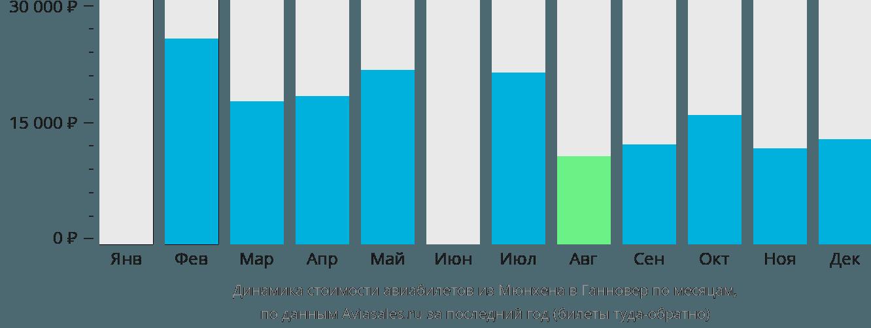 Динамика стоимости авиабилетов из Мюнхена в Ганновер по месяцам