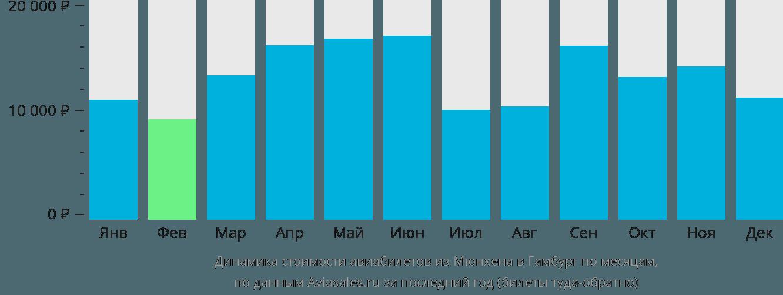 Динамика стоимости авиабилетов из Мюнхена в Гамбург по месяцам