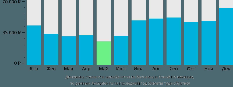 Динамика стоимости авиабилетов из Мюнхена в Ханой по месяцам