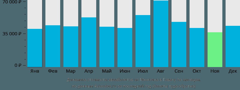 Динамика стоимости авиабилетов из Мюнхена в Гавану по месяцам