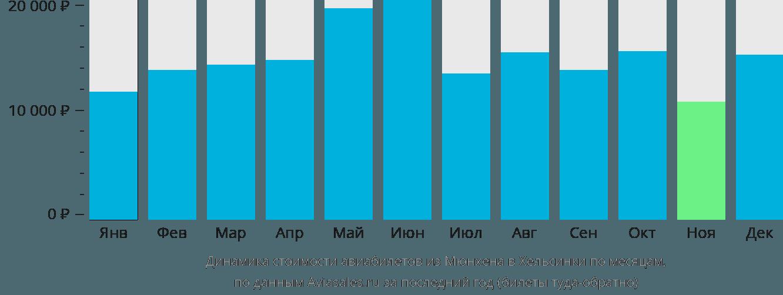 Динамика стоимости авиабилетов из Мюнхена в Хельсинки по месяцам