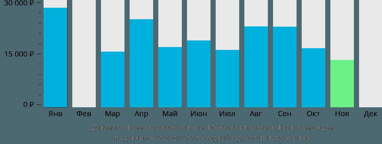 Динамика стоимости авиабилетов из Мюнхена в Ираклион (Крит) по месяцам
