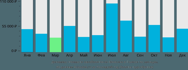 Динамика стоимости авиабилетов из Мюнхена в Гонконг по месяцам