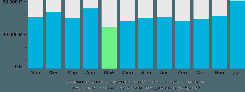 Динамика стоимости авиабилетов из Мюнхена на Пхукет по месяцам