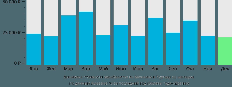 Динамика стоимости авиабилетов из Мюнхена в Хургаду по месяцам