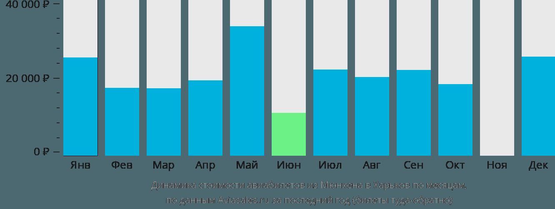 Динамика стоимости авиабилетов из Мюнхена в Харьков по месяцам