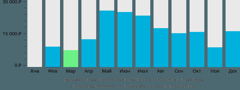 Динамика стоимости авиабилетов из Мюнхена в Хорватию по месяцам