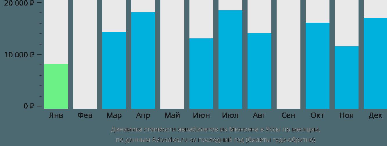 Динамика стоимости авиабилетов из Мюнхена в Яссы по месяцам