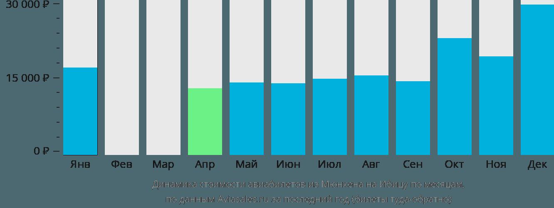 Динамика стоимости авиабилетов из Мюнхена на Ибицу по месяцам