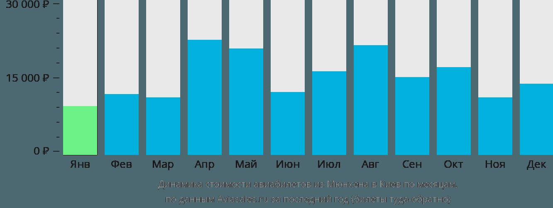 Динамика стоимости авиабилетов из Мюнхена в Киев по месяцам