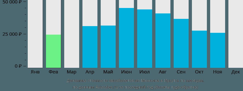 Динамика стоимости авиабилетов из Мюнхена в Иркутск по месяцам