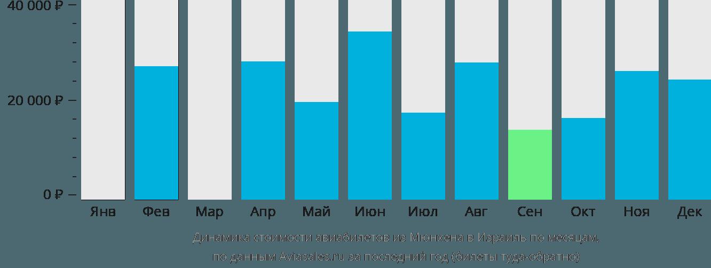 Динамика стоимости авиабилетов из Мюнхена в Израиль по месяцам