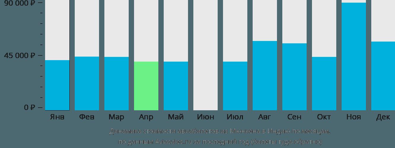 Динамика стоимости авиабилетов из Мюнхена в Индию по месяцам