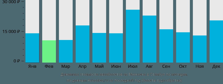 Динамика стоимости авиабилетов из Мюнхена в Стамбул по месяцам