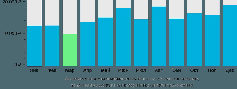 Динамика стоимости авиабилетов из Мюнхена в Италию по месяцам