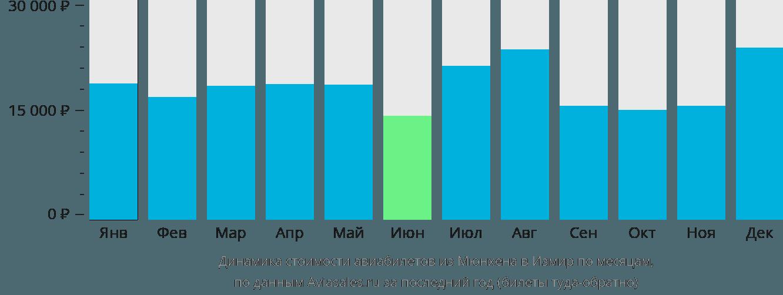 Динамика стоимости авиабилетов из Мюнхена в Измир по месяцам