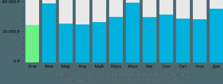 Динамика стоимости авиабилетов из Мюнхена в Йоханнесбург по месяцам