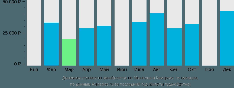Динамика стоимости авиабилетов из Мюнхена в Кемерово по месяцам