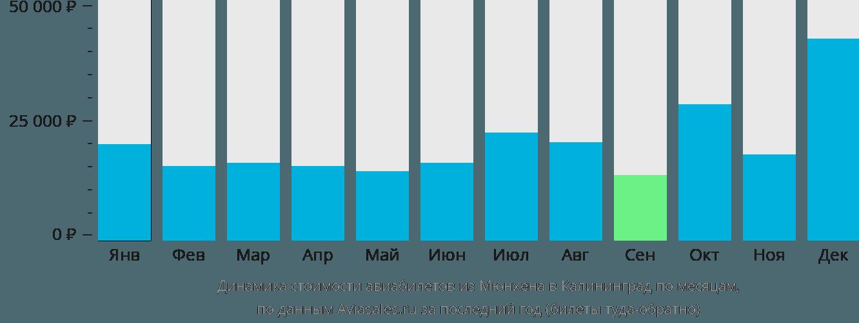 Динамика стоимости авиабилетов из Мюнхена в Калининград по месяцам