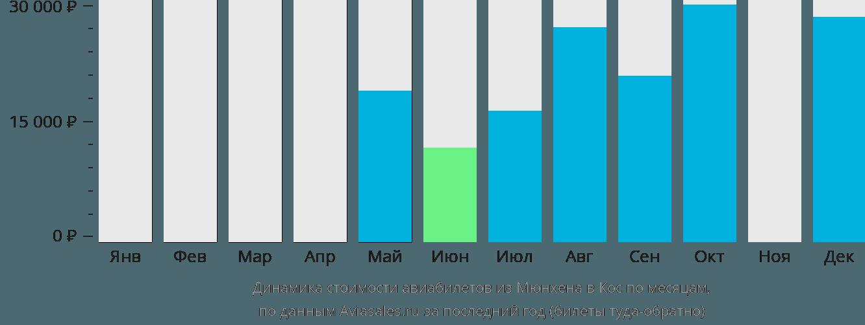 Динамика стоимости авиабилетов из Мюнхена в Кос по месяцам