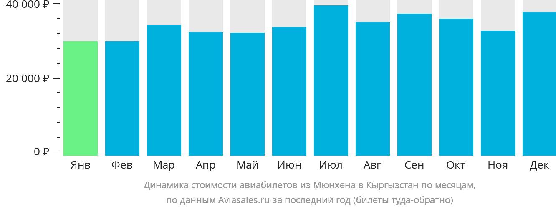 Динамика стоимости авиабилетов из Мюнхена в Кыргызстан по месяцам