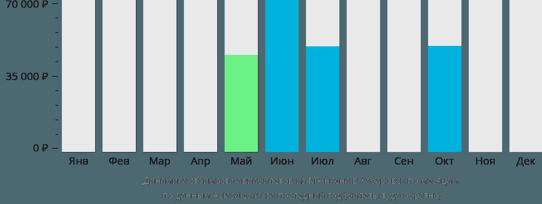 Динамика стоимости авиабилетов из Мюнхена в Хабаровск по месяцам