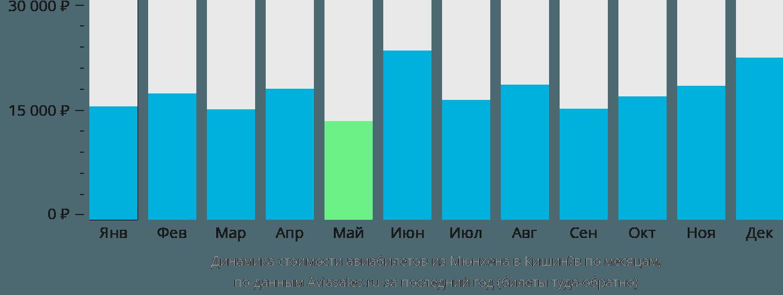 Динамика стоимости авиабилетов из Мюнхена в Кишинёв по месяцам
