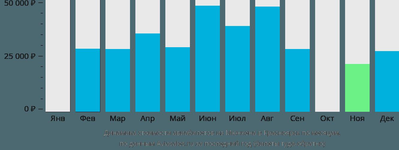 Динамика стоимости авиабилетов из Мюнхена в Красноярск по месяцам