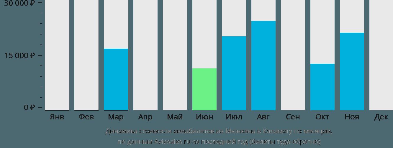 Динамика стоимости авиабилетов из Мюнхена в Каламату по месяцам