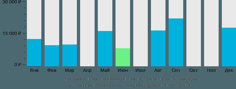 Динамика стоимости авиабилетов из Мюнхена в Краков по месяцам