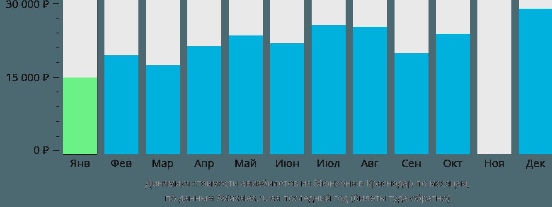 Динамика стоимости авиабилетов из Мюнхена в Краснодар по месяцам