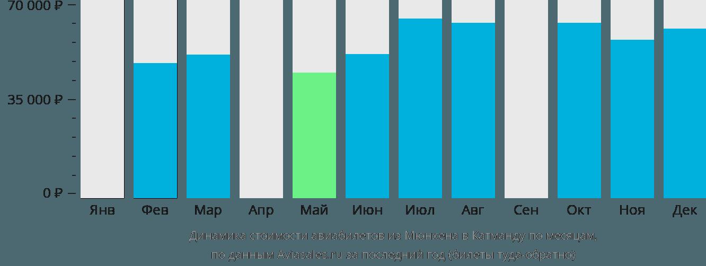 Динамика стоимости авиабилетов из Мюнхена в Катманду по месяцам