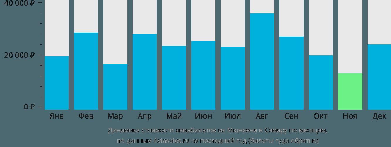 Динамика стоимости авиабилетов из Мюнхена в Самару по месяцам