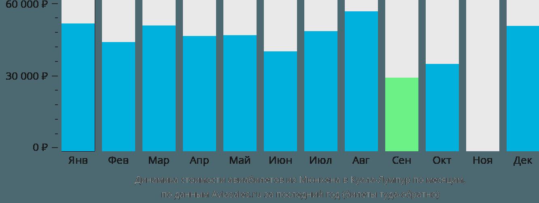 Динамика стоимости авиабилетов из Мюнхена в Куала-Лумпур по месяцам