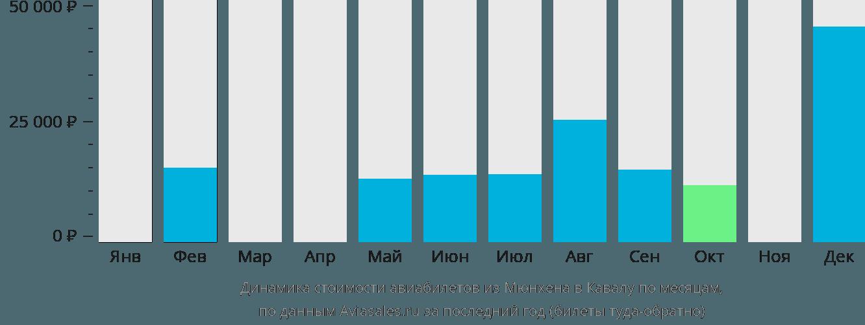 Динамика стоимости авиабилетов из Мюнхена в Кавалу по месяцам