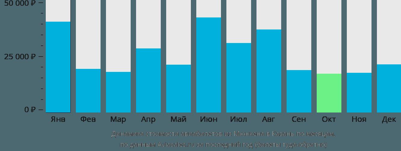 Динамика стоимости авиабилетов из Мюнхена в Казань по месяцам