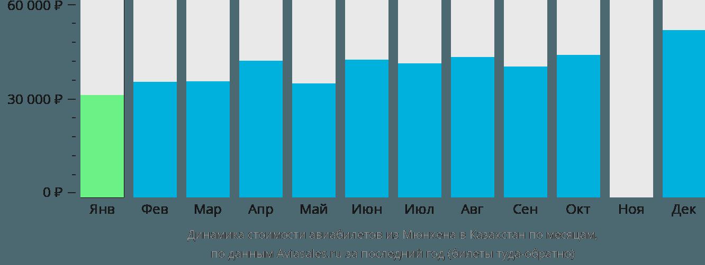 Динамика стоимости авиабилетов из Мюнхена в Казахстан по месяцам