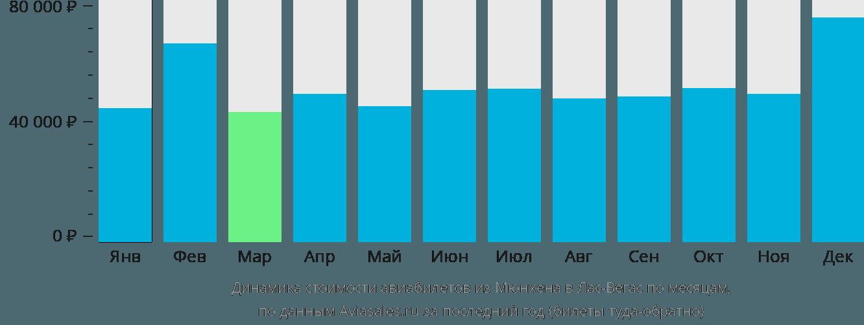 Динамика стоимости авиабилетов из Мюнхена в Лас-Вегас по месяцам