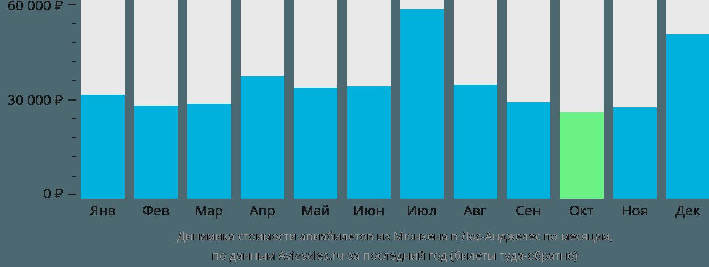 Динамика стоимости авиабилетов из Мюнхена в Лос-Анджелес по месяцам