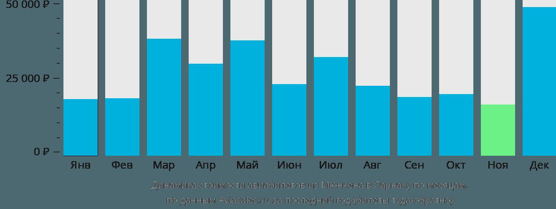 Динамика стоимости авиабилетов из Мюнхена в Ларнаку по месяцам