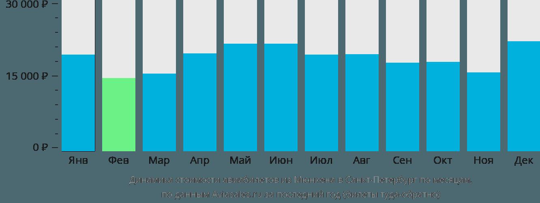 Динамика стоимости авиабилетов из Мюнхена в Санкт-Петербург по месяцам