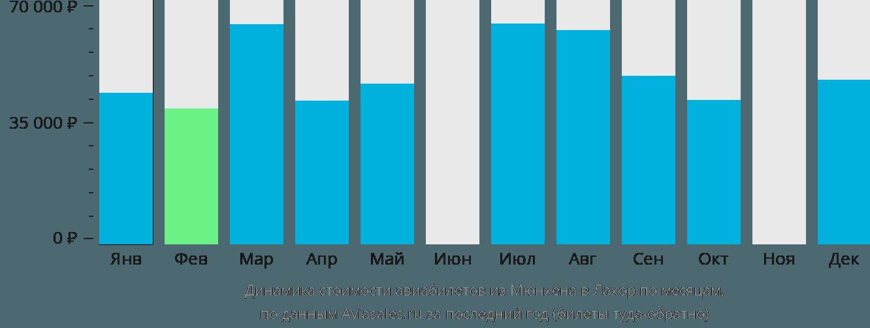 Динамика стоимости авиабилетов из Мюнхена в Лахор по месяцам