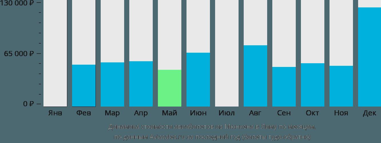 Динамика стоимости авиабилетов из Мюнхена в Лиму по месяцам
