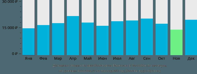 Динамика стоимости авиабилетов из Мюнхена в Лиссабон по месяцам