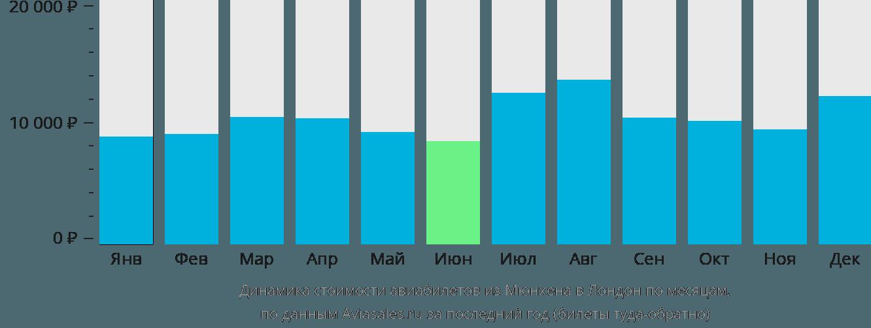 Динамика стоимости авиабилетов из Мюнхена в Лондон по месяцам