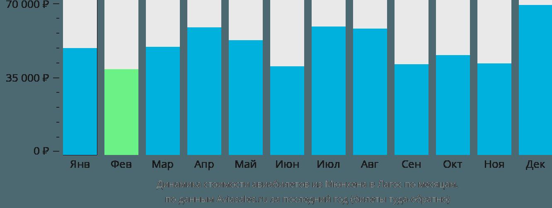 Динамика стоимости авиабилетов из Мюнхена в Лагос по месяцам