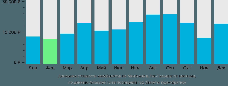 Динамика стоимости авиабилетов из Мюнхена в Лас-Пальмас по месяцам