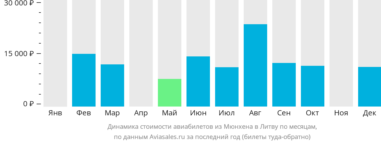Динамика стоимости авиабилетов из Мюнхена в Литву по месяцам