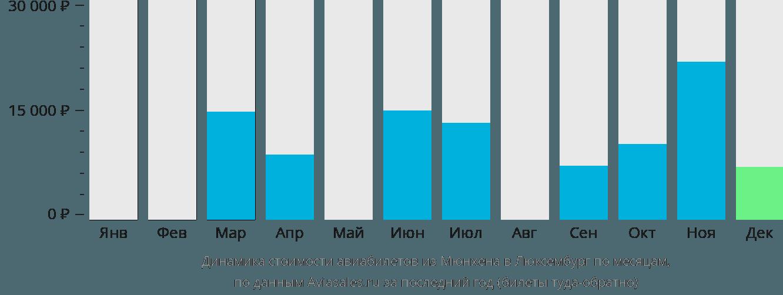 Динамика стоимости авиабилетов из Мюнхена в Люксембург по месяцам