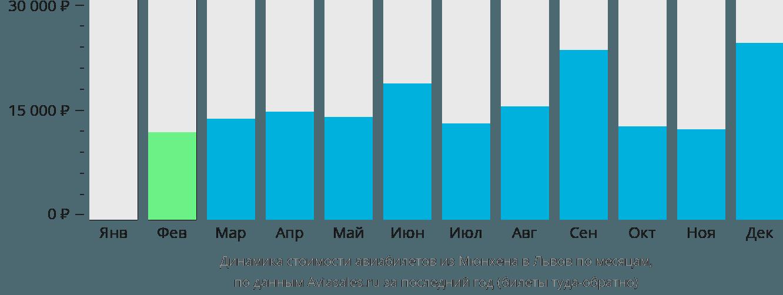 Динамика стоимости авиабилетов из Мюнхена в Львов по месяцам